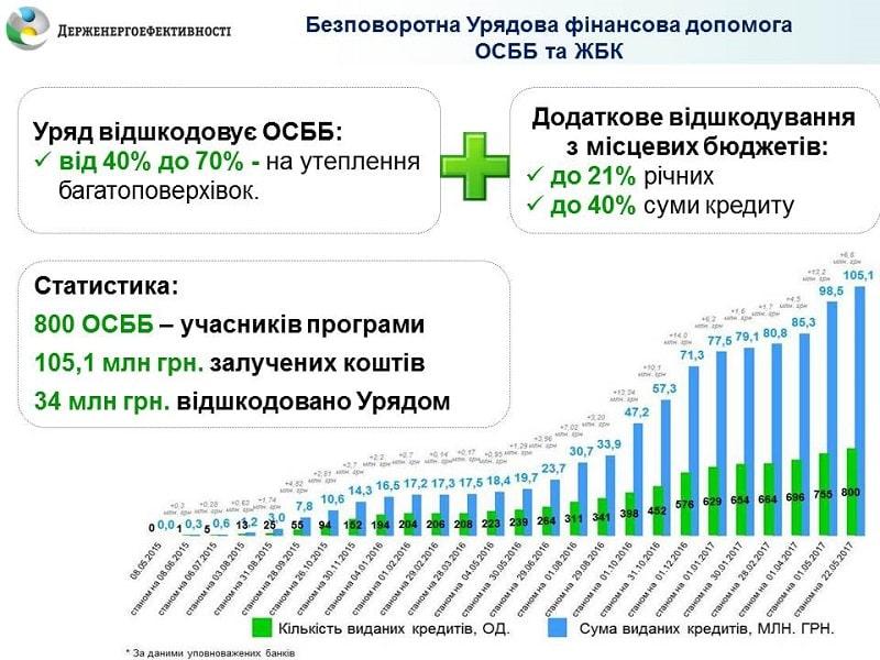 ОСББ-учасникам програми «теплих» кредитів Держава відшкодовує майже половину і більше витрат на енергоефективні заходи